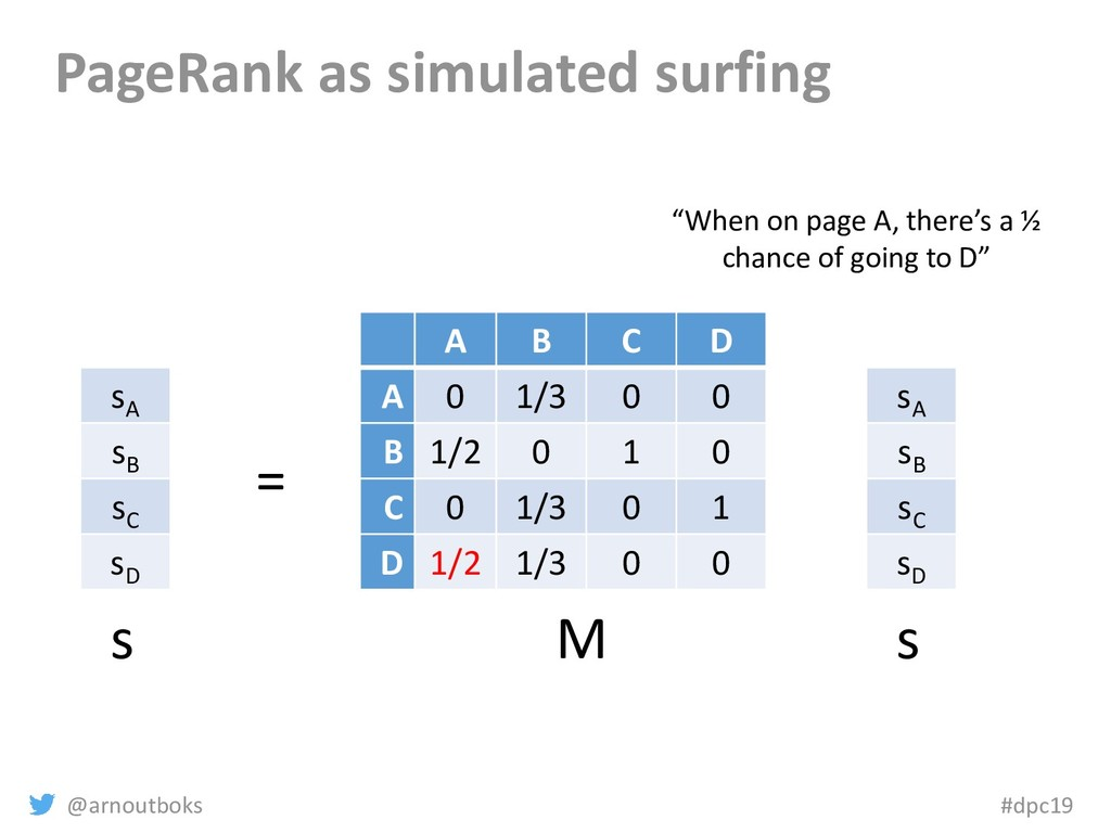 @arnoutboks #dpc19 PageRank as simulated surfin...