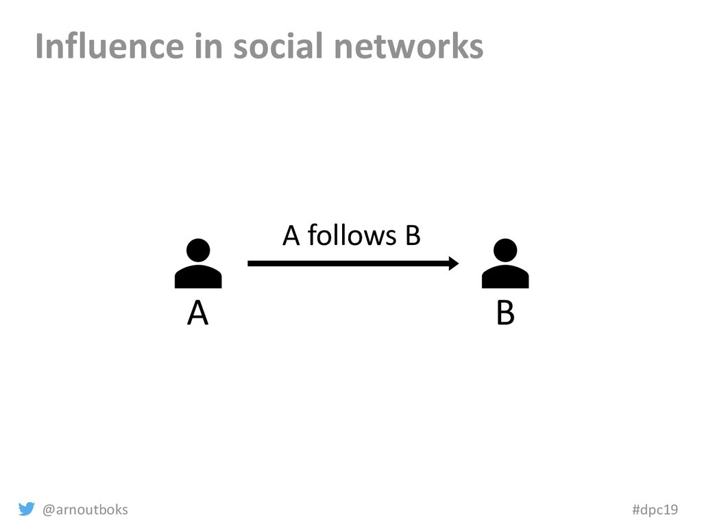 @arnoutboks #dpc19 Influence in social networks...