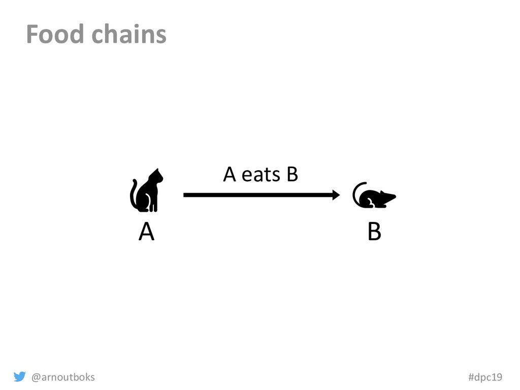 @arnoutboks #dpc19 Food chains B A A eats B
