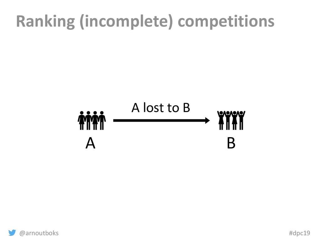 @arnoutboks #dpc19 Ranking (incomplete) competi...