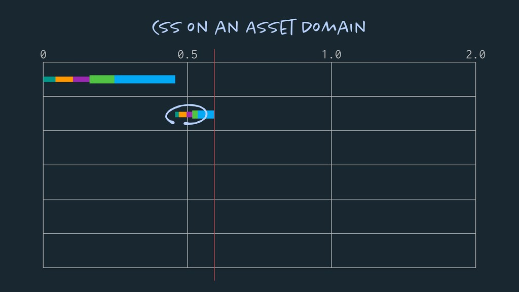 0 0.5 1.0 2.0 CSS on an Asset Domain
