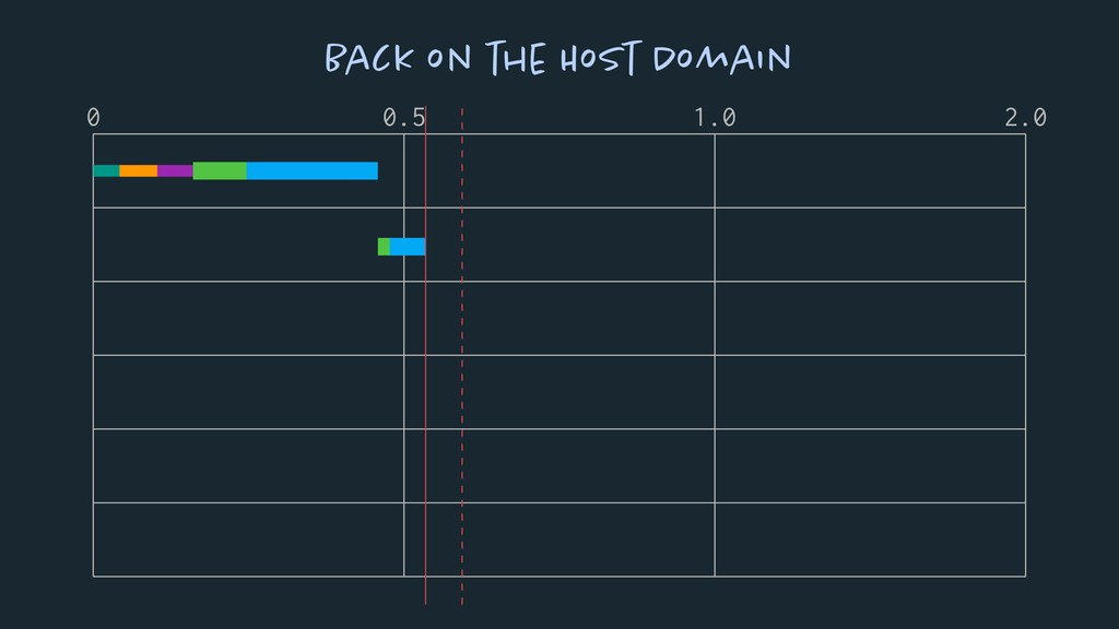 0 0.5 1.0 2.0 Back on the Host Domain