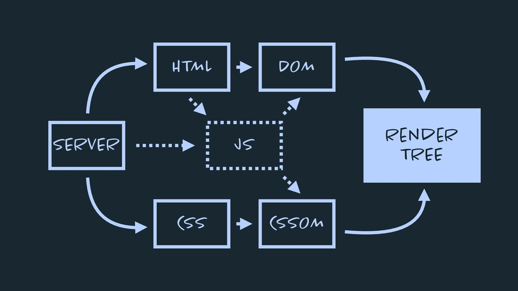 SERVER HTML CSS DOM CSSOM JS RendeR TREE