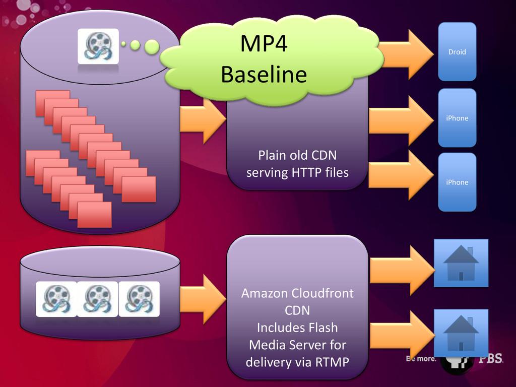S3 Amazon Cloudfront CDN Includes Flash Media S...