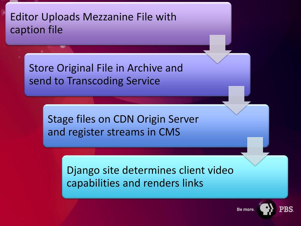 Editor Uploads Mezzanine File with caption file...
