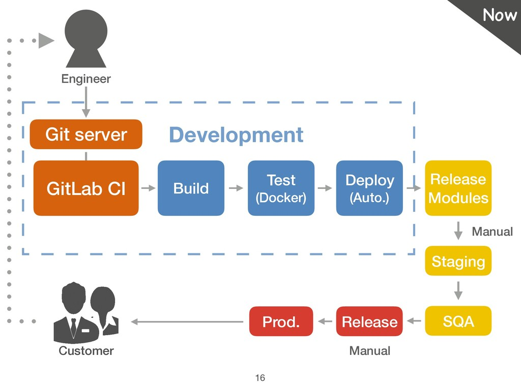 16 Customer Git server Development GitLab CI Bu...