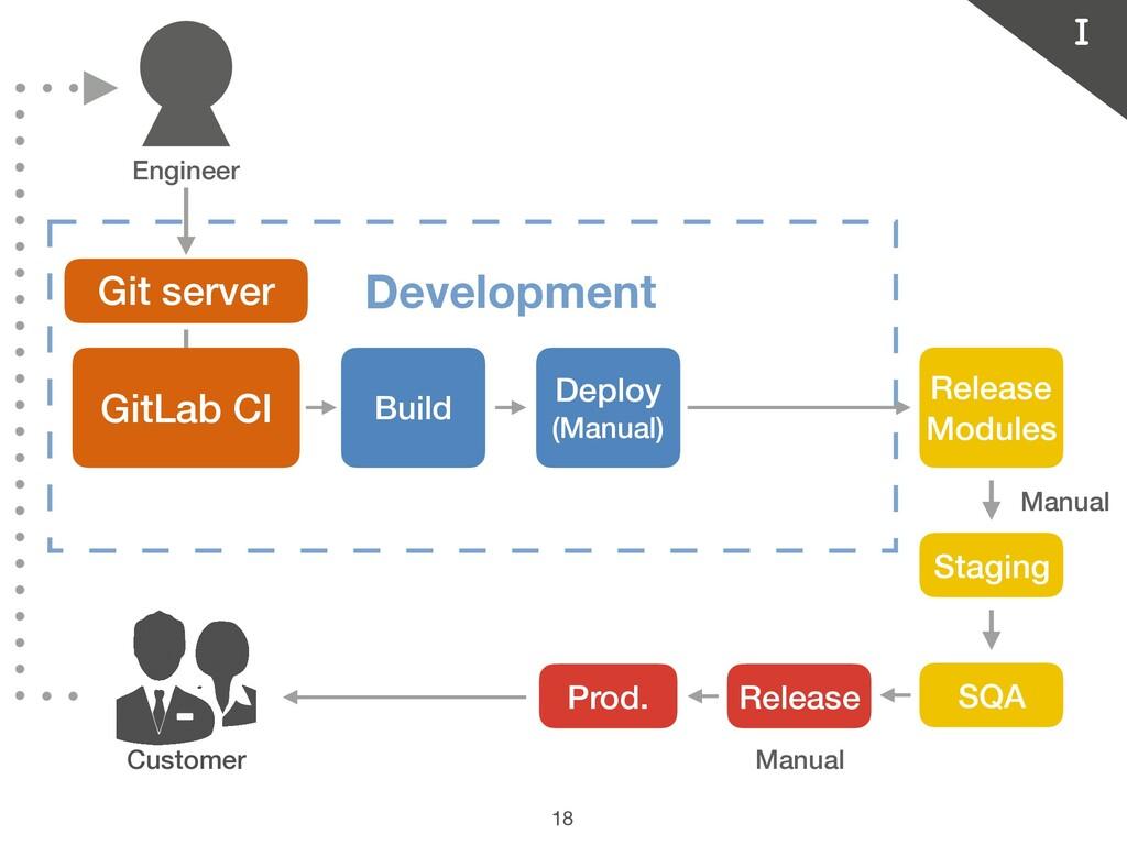 18 Customer Git server Development GitLab CI Bu...