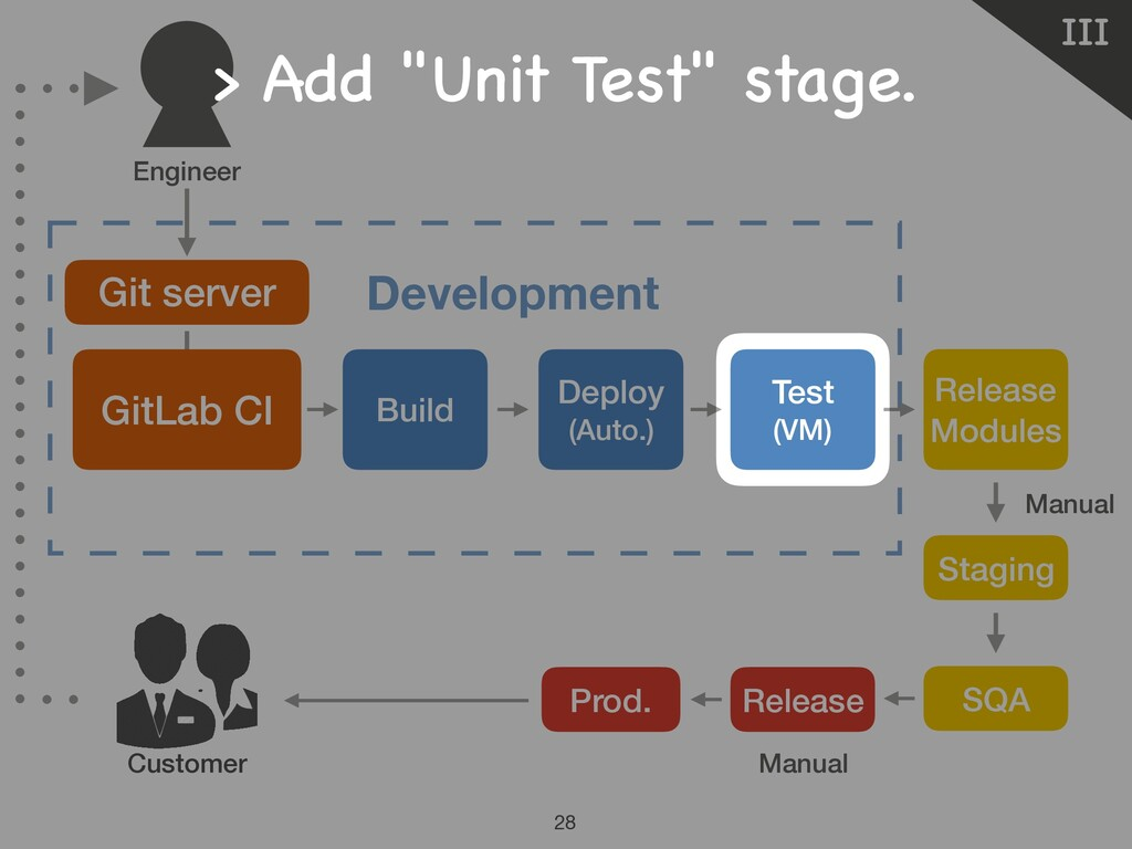 Manual Manual Ⅲ 28 Customer Git server Developm...