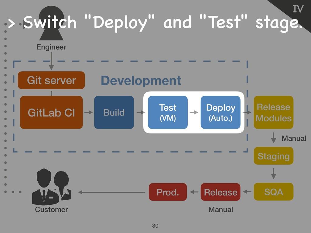 Manual Manual Ⅳ 30 Customer Git server Developm...