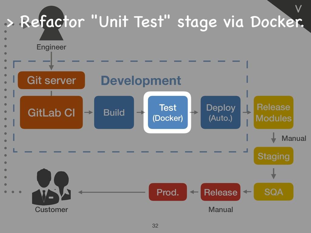 Manual Manual Ⅴ 32 Customer Git server Developm...