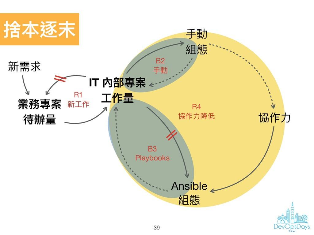 業務專案 待辦量量 IT 內部專案 ⼯工作量量 Ansible  組態 新需求 ⼿手動 組態...