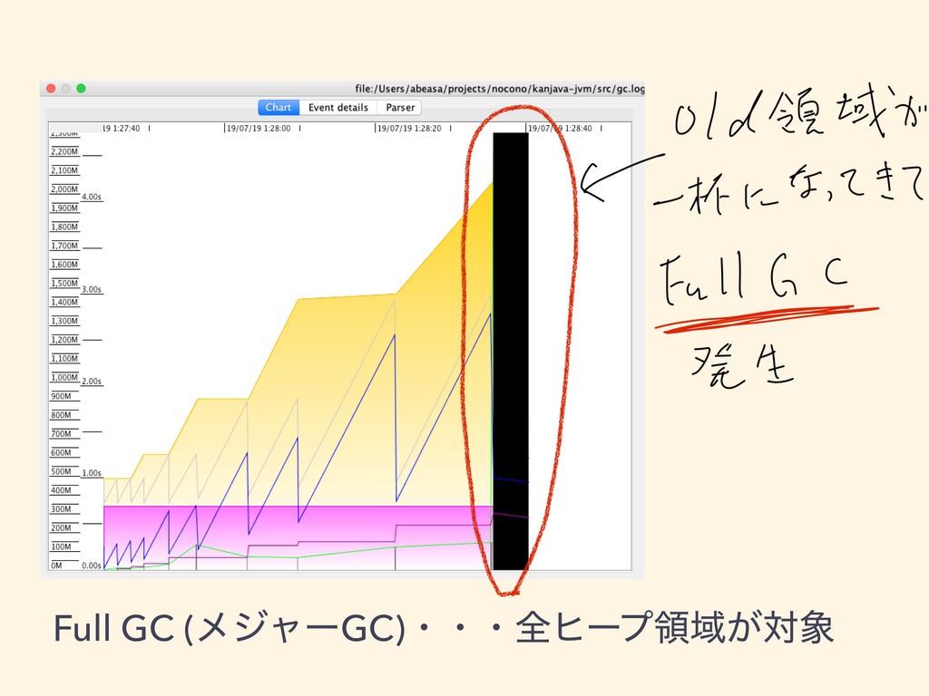 Full GC (ϝδϟʔGC)ɾɾɾશώʔϓྖҬ͕ର