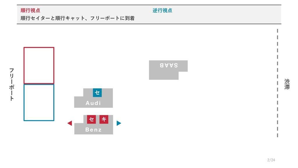 B e n z フ リ # ポ # ト 渋 滞 セ キ A u d i S A A B セ 順...