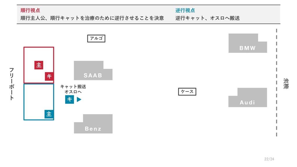 A u d i フ リ # ポ # ト 渋 滞 B M W キ 主 ケース S A A B 主...