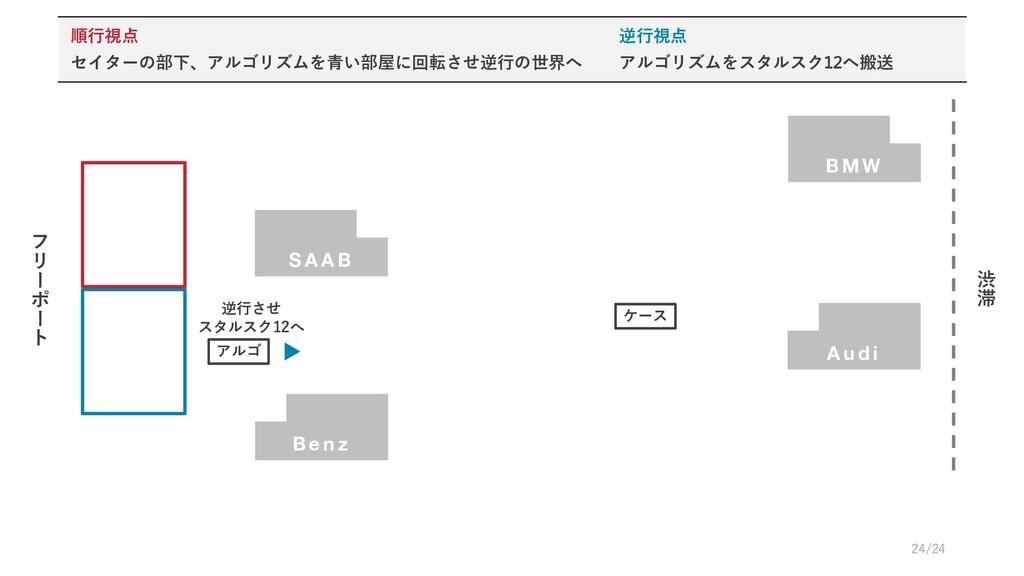 A u d i フ リ # ポ # ト 渋 滞 B M W ケース S A A B アルゴ 逆...