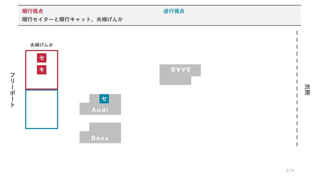 B e n z フ リ # ポ # ト 渋 滞 セ キ A u d i S A A B セ 夫...