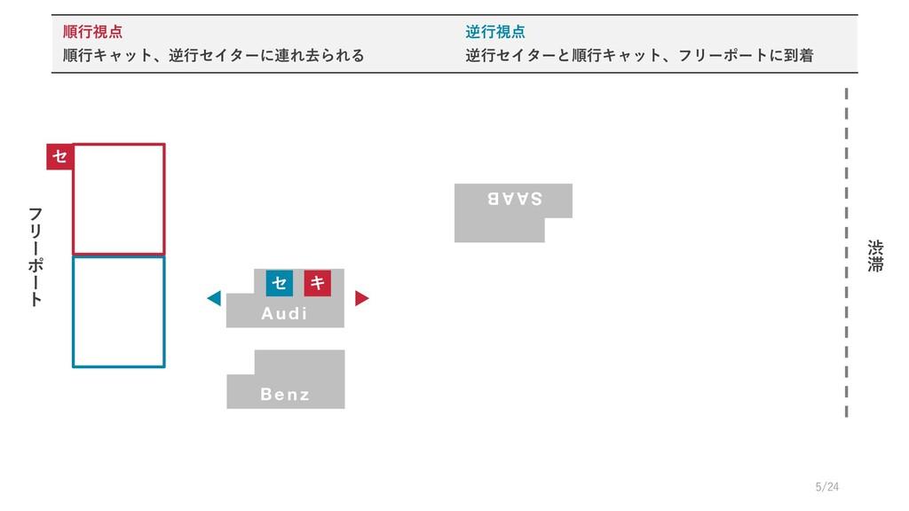 B e n z フ リ # ポ # ト 渋 滞 セ A u d i キ S A A B セ 順...