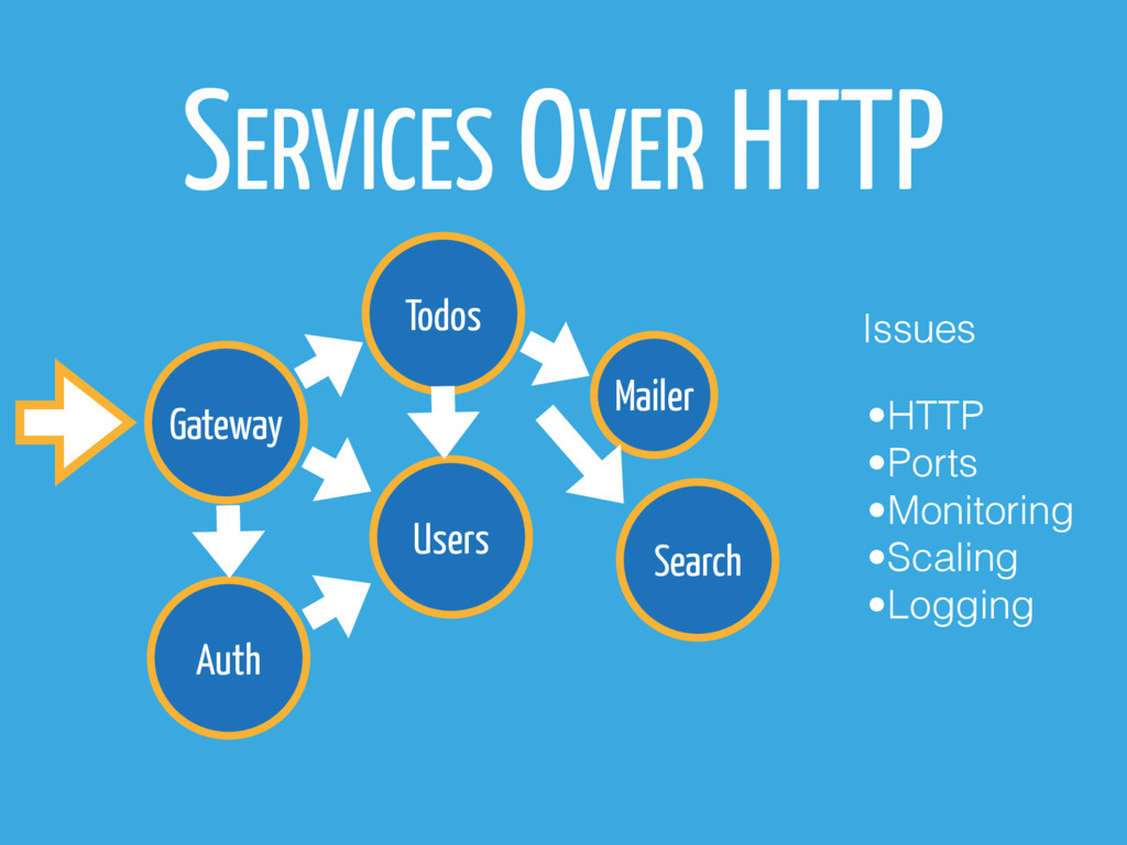 Gateway Todos Users Auth SERVICES OVER HTTP Mai...