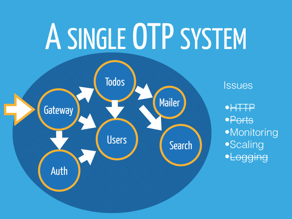 Gateway Todos Users Auth A SINGLE OTP SYSTEM Ma...