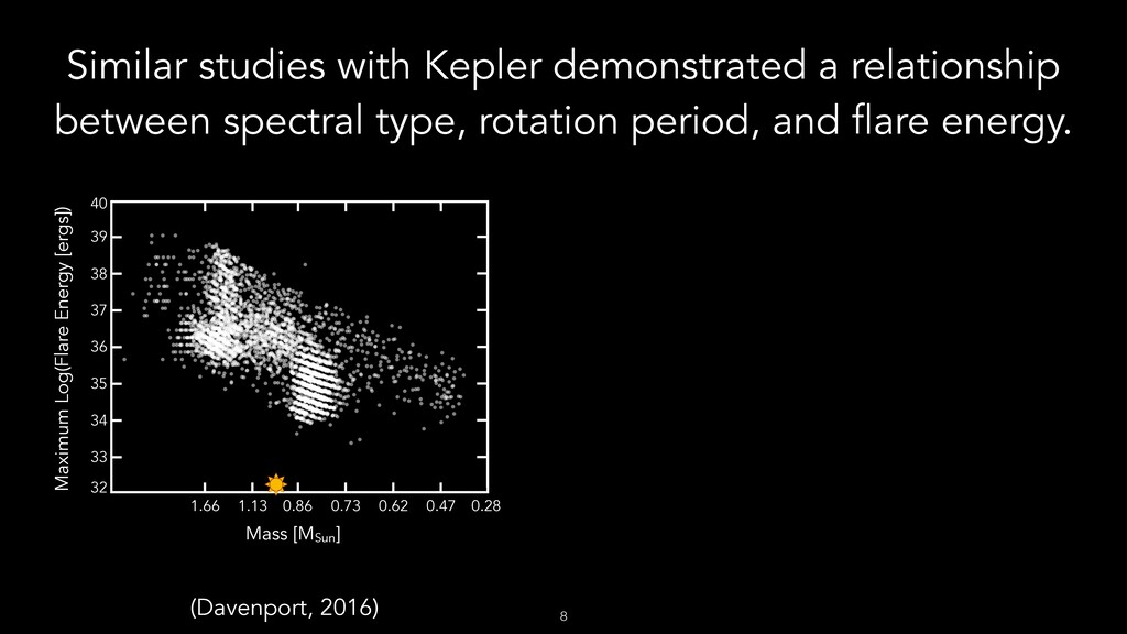 Similar studies with Kepler demonstrated a rela...