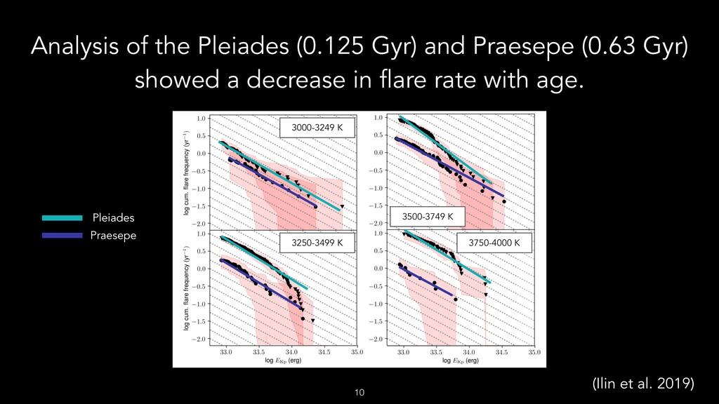 Analysis of the Pleiades (0.125 Gyr) and Praese...