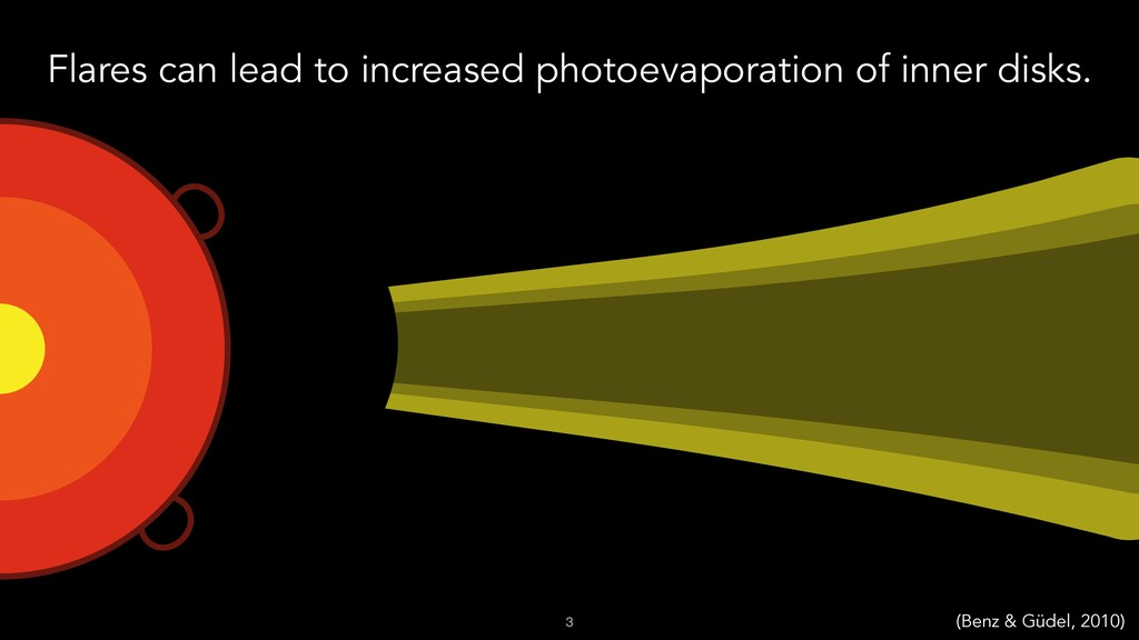 Flares can lead to increased photoevaporation o...