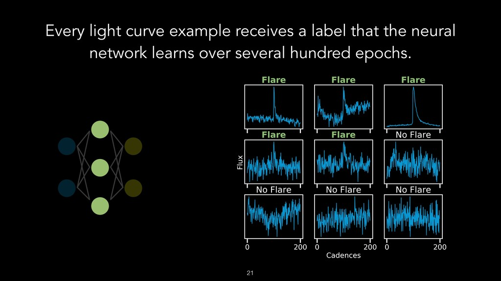 Every light curve example receives a label that...