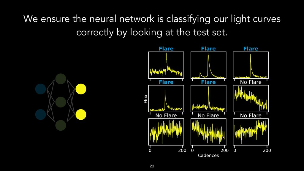 We ensure the neural network is classifying our...