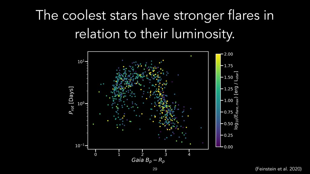 The coolest stars have stronger flares in relat...