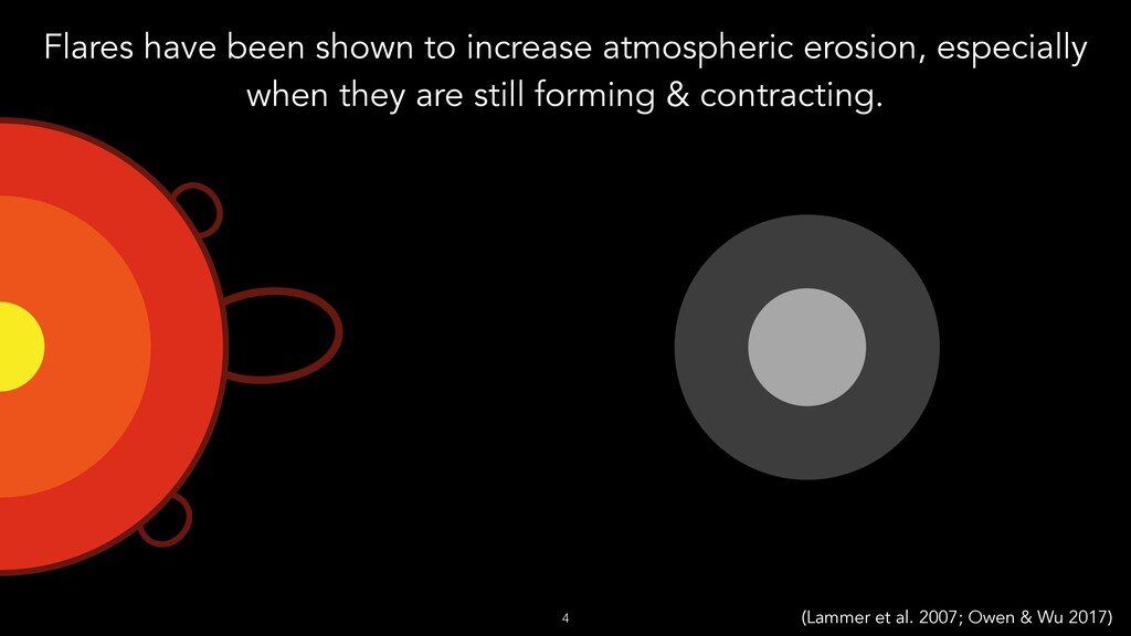 Flares have been shown to increase atmospheric ...