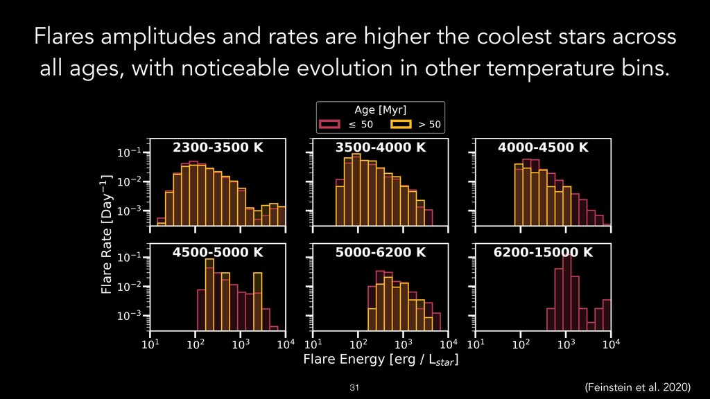 Flares amplitudes and rates are higher the cool...