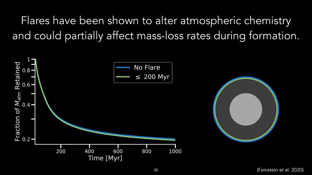 Flares have been shown to alter atmospheric che...