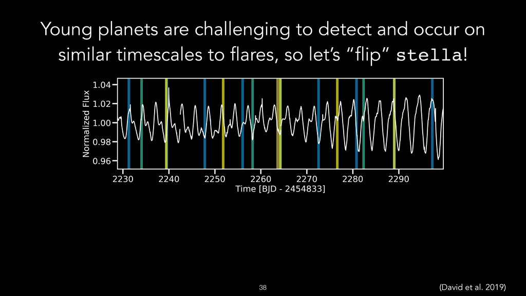 Young planets are challenging to detect and occ...