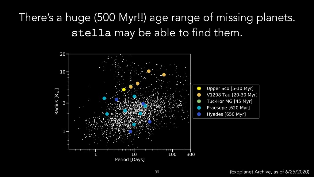 There's a huge (500 Myr!!) age range of missing...