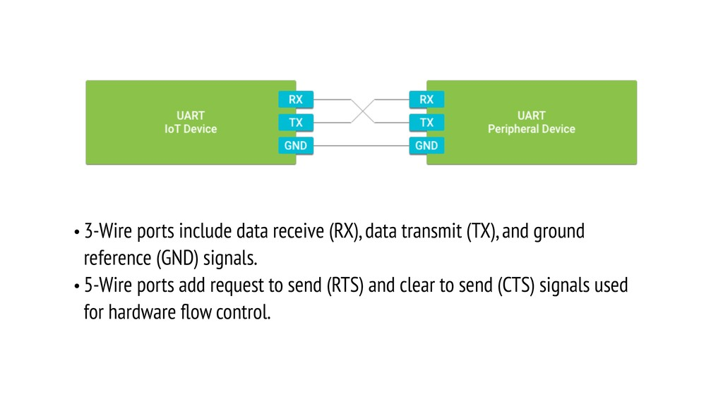 • 3-Wire ports include data receive (RX), data ...