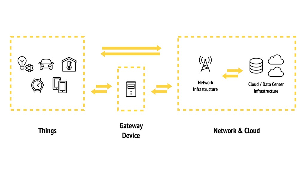 Things Gateway Device Network & Cloud Network I...