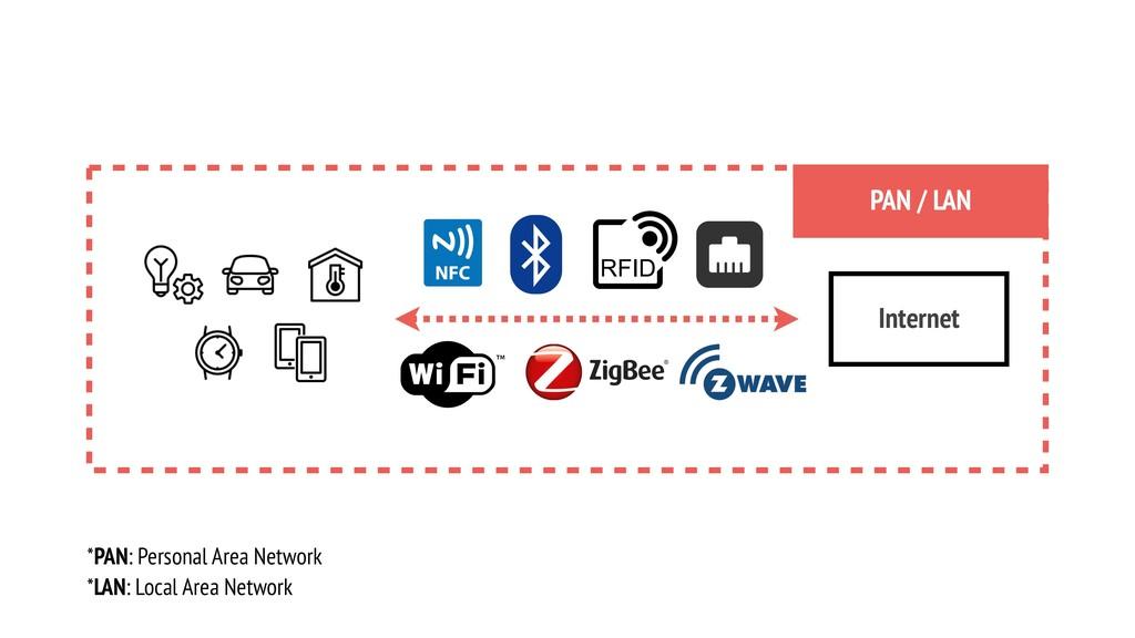 Internet PAN / LAN *PAN: Personal Area Network ...