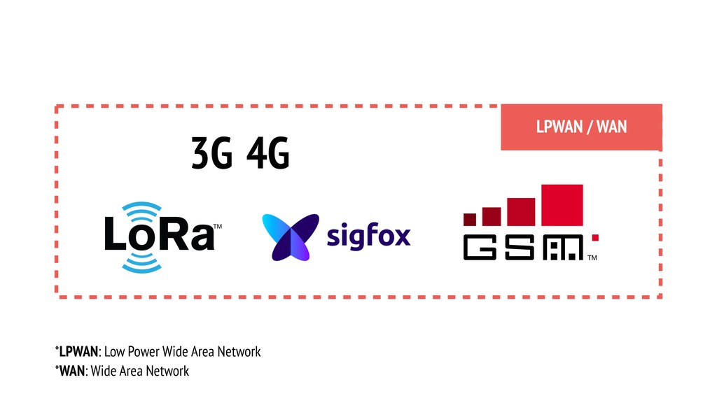 3G 4G LPWAN / WAN *LPWAN: Low Power Wide Area N...