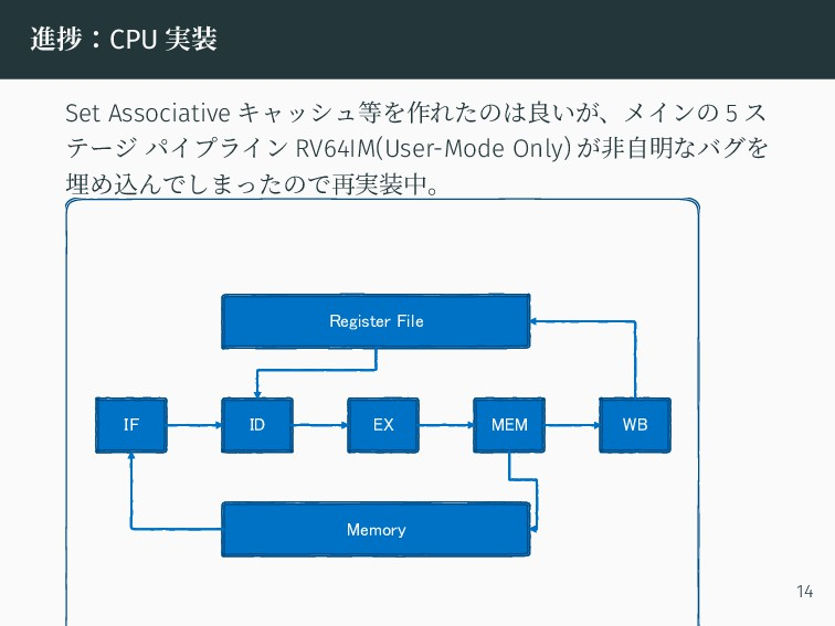 進捗:CPU 実装 Set Associative キャッシュ等を作れたのは良いが、メインの ...