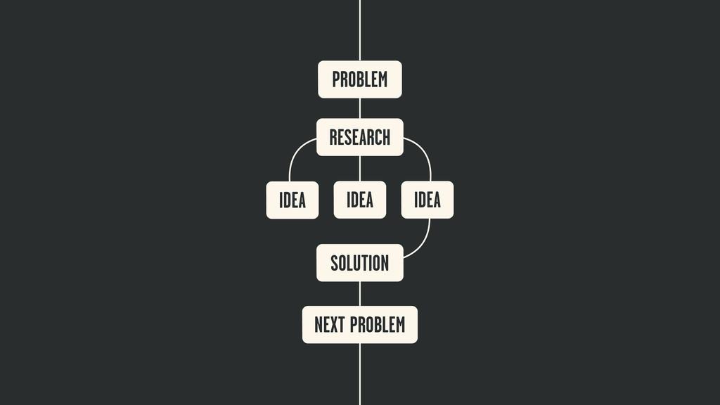 PROBLEM RESEARCH IDEA IDEA IDEA SOLUTION NEXT P...