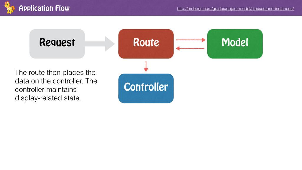 Application Flow http://emberjs.com/guides/obje...