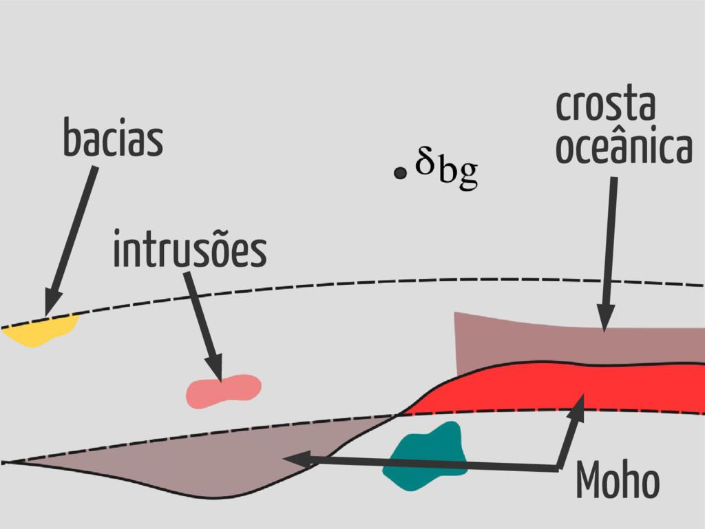 bacias intrusões crosta oceânica Moho