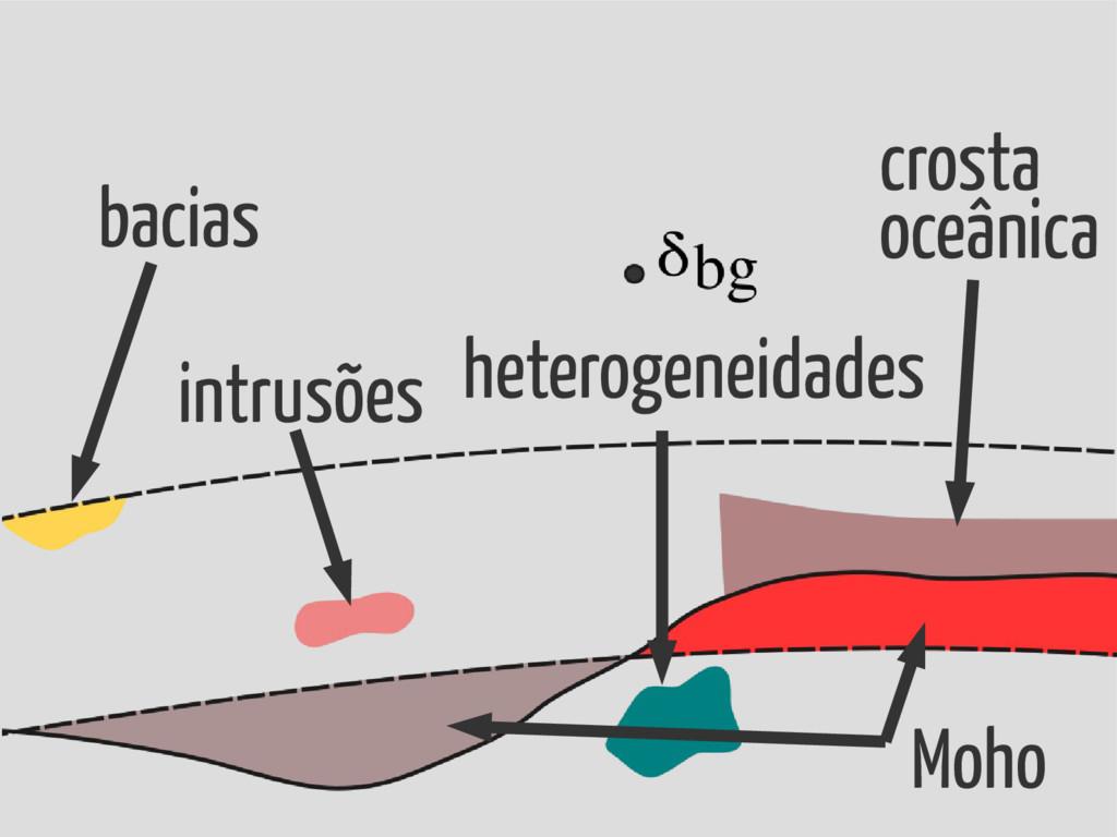 bacias intrusões crosta oceânica Moho heterogen...
