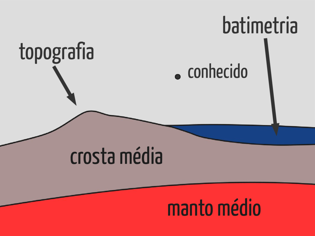 conhecido topografia batimetria crosta média ma...