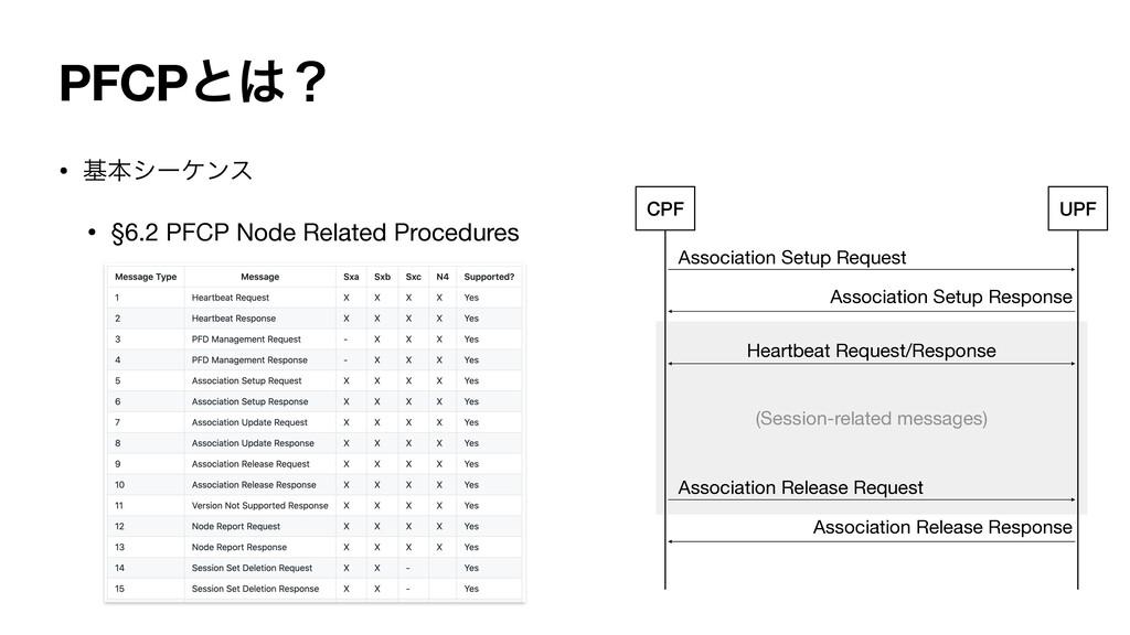 • جຊγʔέϯε   • §6.2 PFCP Node Related Procedures...
