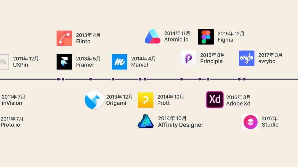 2011 12݄ UXPin 2011 7݄ inVision 2011 7݄ Prot...