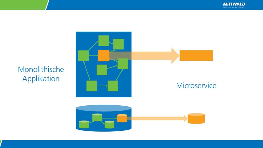 Monolithische Applikation Microservice