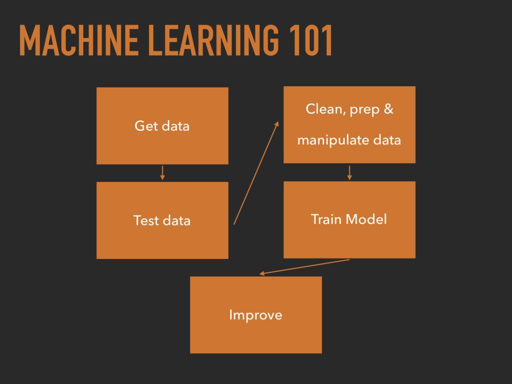 MACHINE LEARNING 101 Get data Clean, prep & man...