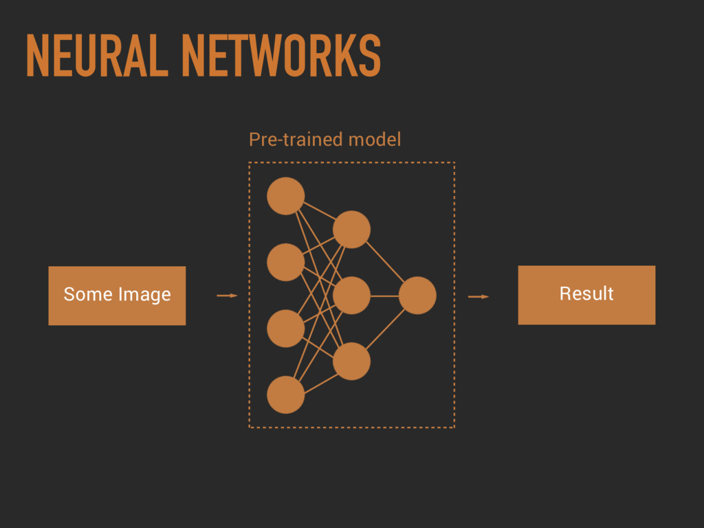 NEURAL NETWORKS Some Image Result Pre-trained m...