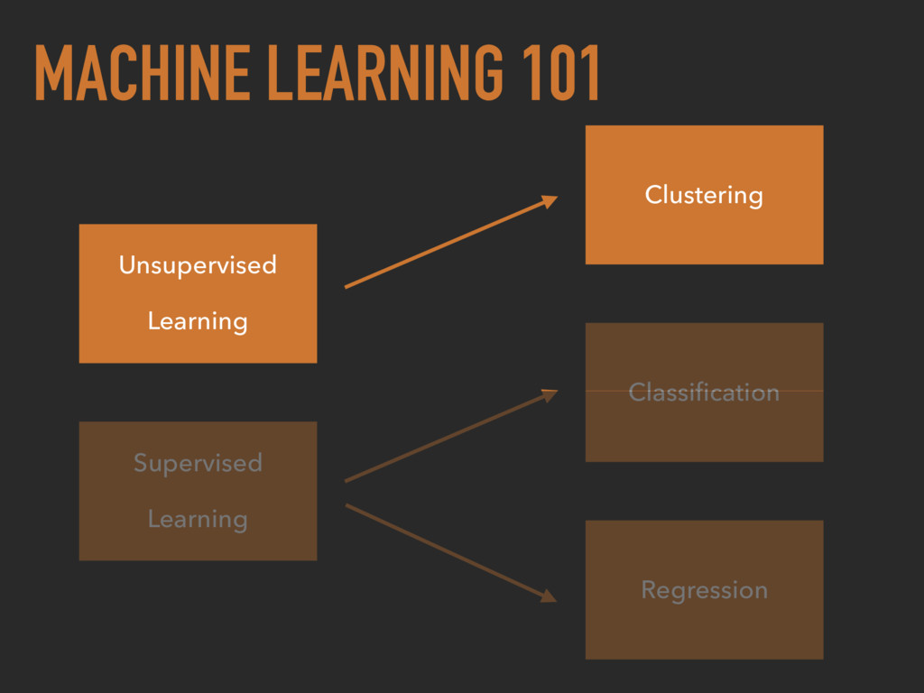 MACHINE LEARNING 101 Unsupervised Learning Supe...
